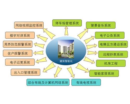 建筑智能化